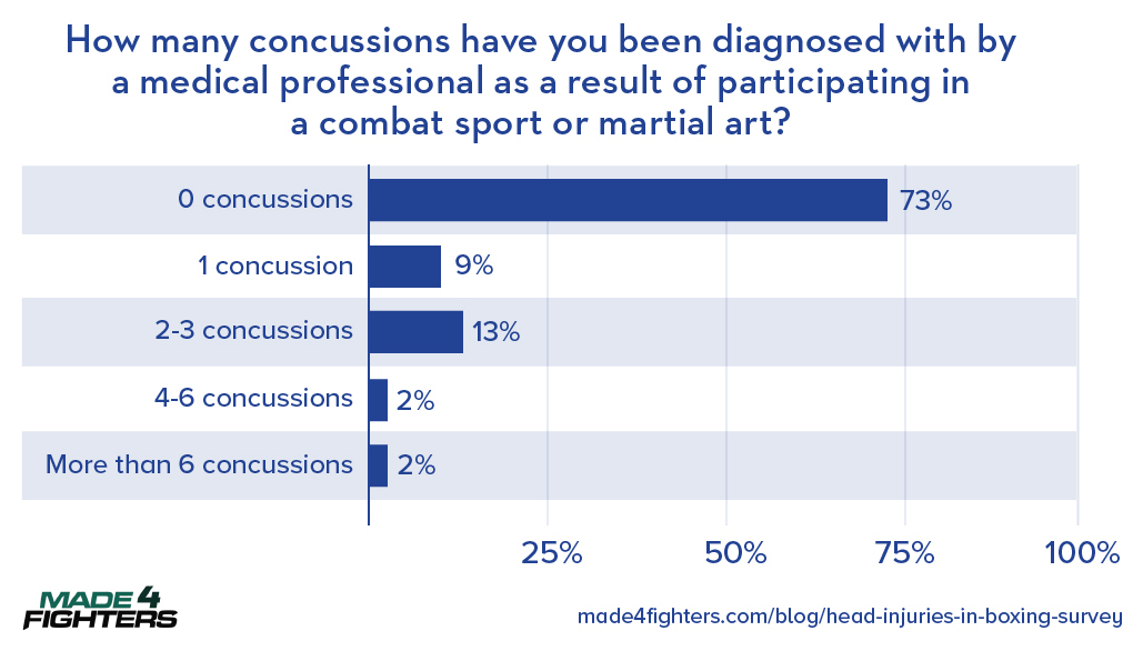 martial arts head injuries