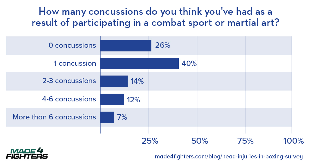 concussions in boxing
