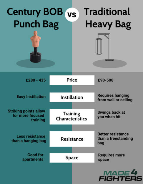 Buying Guide: Century BOB Freestanding Punchbag Made4Fighters